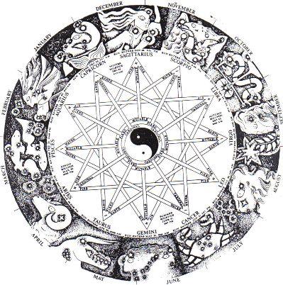 http://www.blatner.com/adam/consctransf/deepmaturity/zodiac.JPG