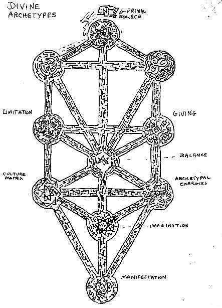 the art of the kabbalistic  u0026quot tree of life u0026quot