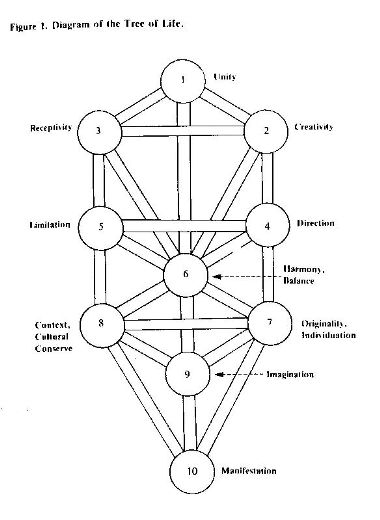 Treeoflife a map of meaning adam blatner ccuart Image collections