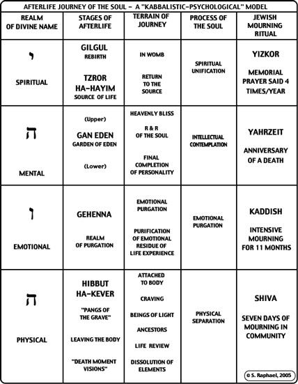 kabbalah for dummies Arthur kurzweil is the author of kabbalah for dummies: who says we can't study kabbalah an exploration of some basic ideas of jewish mystical thought.